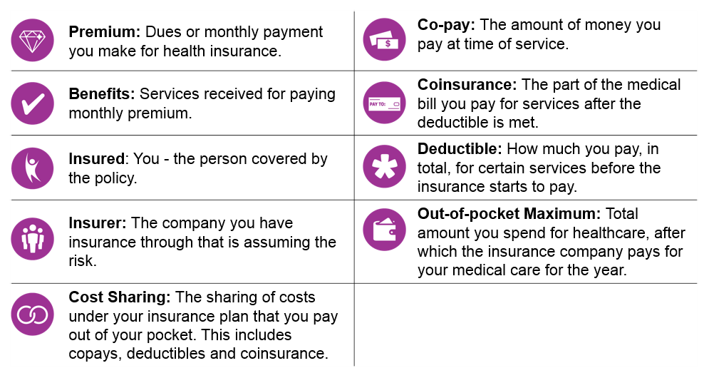 Understanding How Health Insurance Works